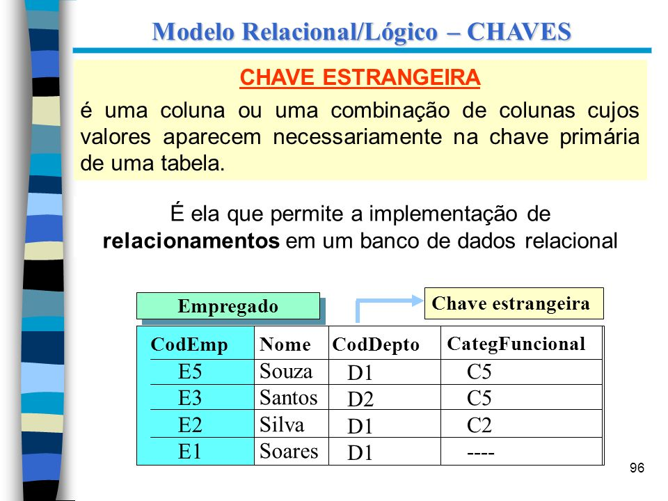 96 Modelo Relacional/Lógico – CHAVES CHAVE ESTRANGEIRA é uma coluna ou uma combinação de colunas cujos valores aparecem necessariamente na chave primá