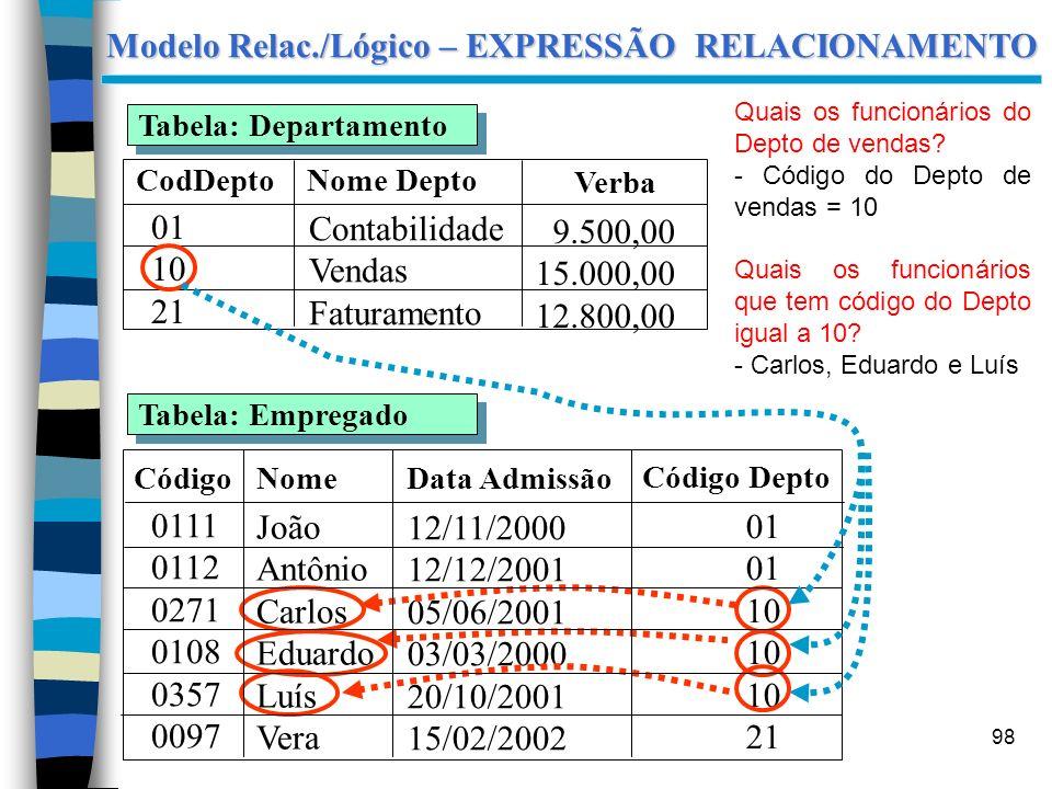 98 CodDepto 01 10 21 Contabilidade Vendas Faturamento Verba 9.500,00 15.000,00 12.800,00 Tabela: Departamento Tabela: Empregado Nome 0111 0112 0271 01