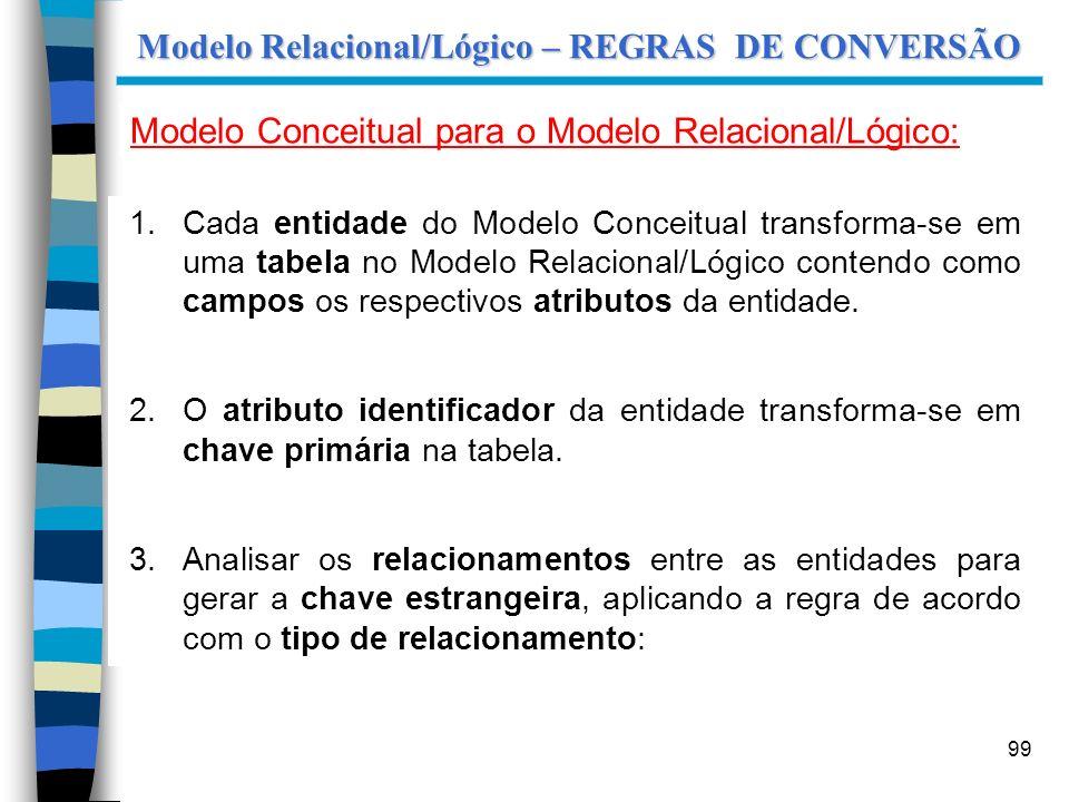 99 Modelo Relacional/Lógico – REGRAS DE CONVERSÃO Modelo Conceitual para o Modelo Relacional/Lógico: 1.Cada entidade do Modelo Conceitual transforma-s
