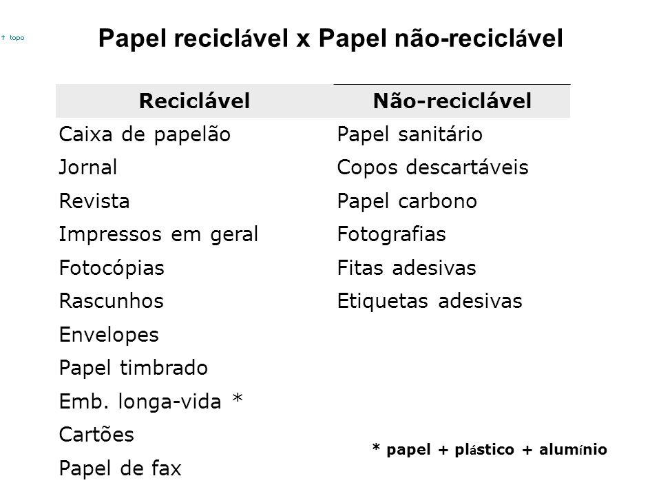 ReciclávelNão-reciclável Caixa de papelãoPapel sanitário JornalCopos descartáveis RevistaPapel carbono Impressos em geralFotografias FotocópiasFitas a