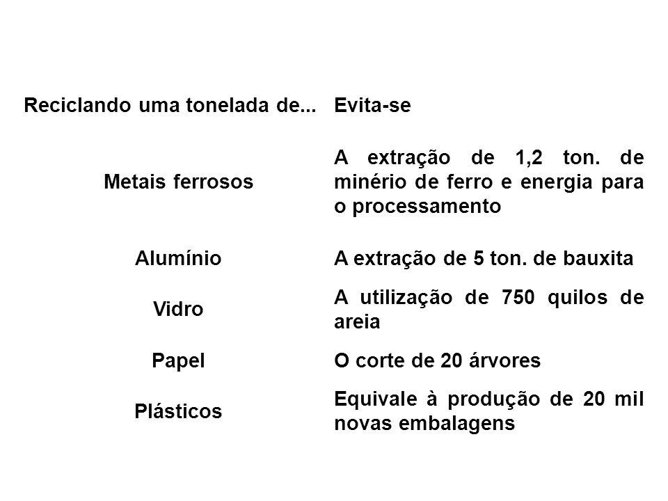 Reciclando uma tonelada de...Evita-se Metais ferrosos A extração de 1,2 ton. de minério de ferro e energia para o processamento AlumínioA extração de
