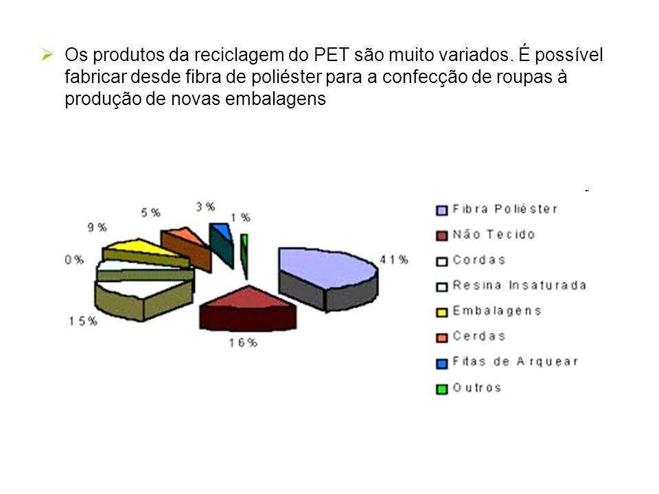 Os produtos da reciclagem do PET são muito variados. É possível fabricar desde fibra de poliéster para a confecção de roupas à produção de novas embal