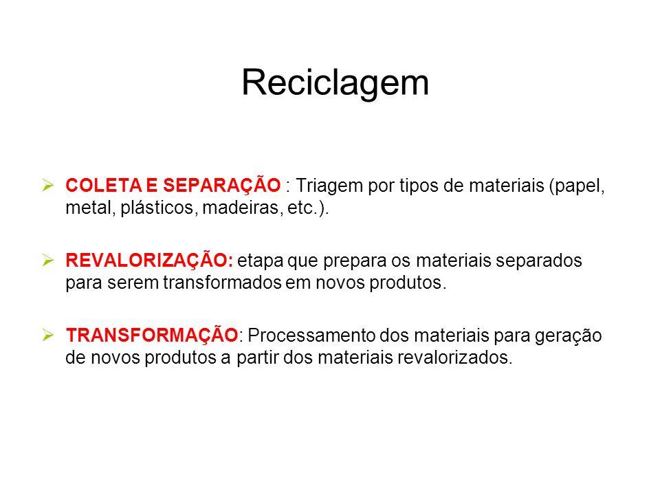 Reciclagem COLETA E SEPARAÇÃO : Triagem por tipos de materiais (papel, metal, plásticos, madeiras, etc.). REVALORIZAÇÃO: etapa que prepara os materiai