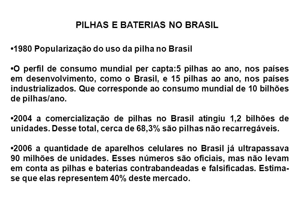 1980 Popularização do uso da pilha no Brasil O perfil de consumo mundial per capta:5 pilhas ao ano, nos países em desenvolvimento, como o Brasil, e 15