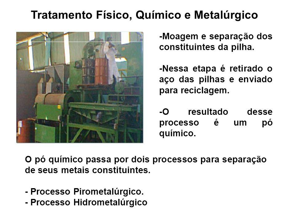 Tratamento Físico, Químico e Metalúrgico -Moagem e separação dos constituintes da pilha. -Nessa etapa é retirado o aço das pilhas e enviado para recic