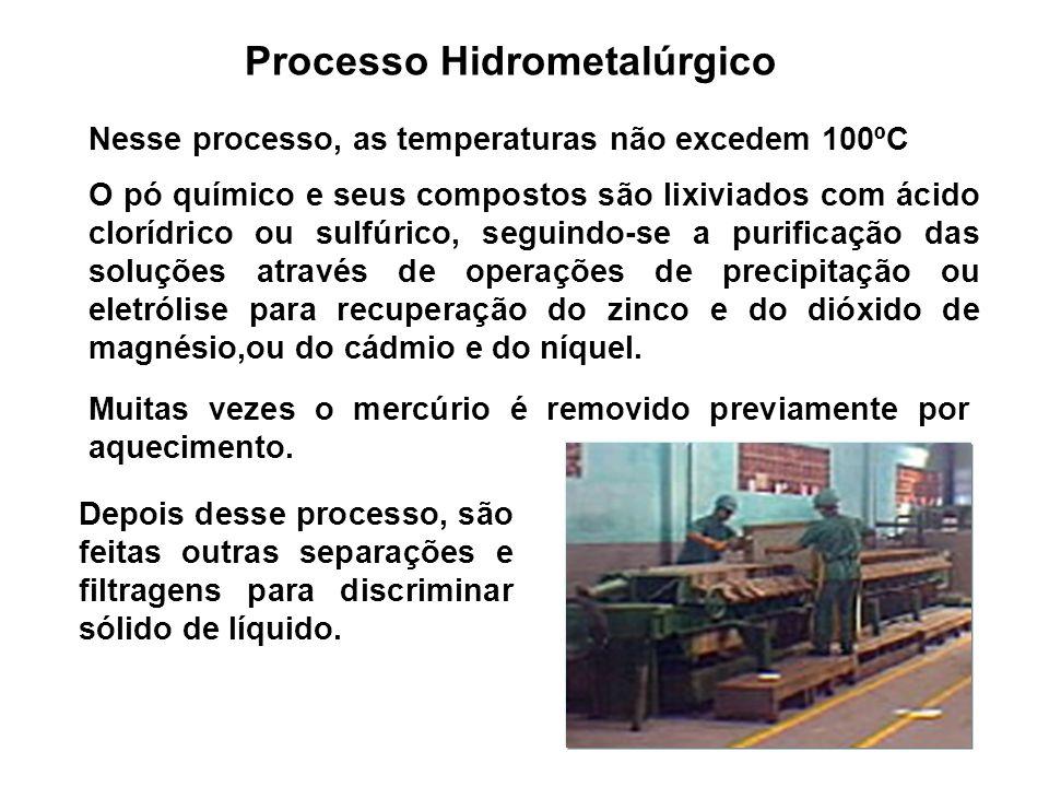 Processo Hidrometalúrgico Nesse processo, as temperaturas não excedem 100ºC O pó químico e seus compostos são lixiviados com ácido clorídrico ou sulfú