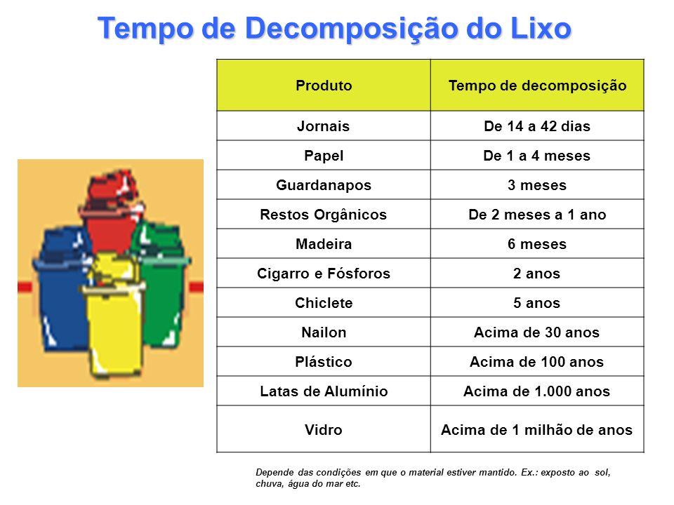 Tempo de Decomposição do Lixo ProdutoTempo de decomposição JornaisDe 14 a 42 dias PapelDe 1 a 4 meses Guardanapos3 meses Restos OrgânicosDe 2 meses a