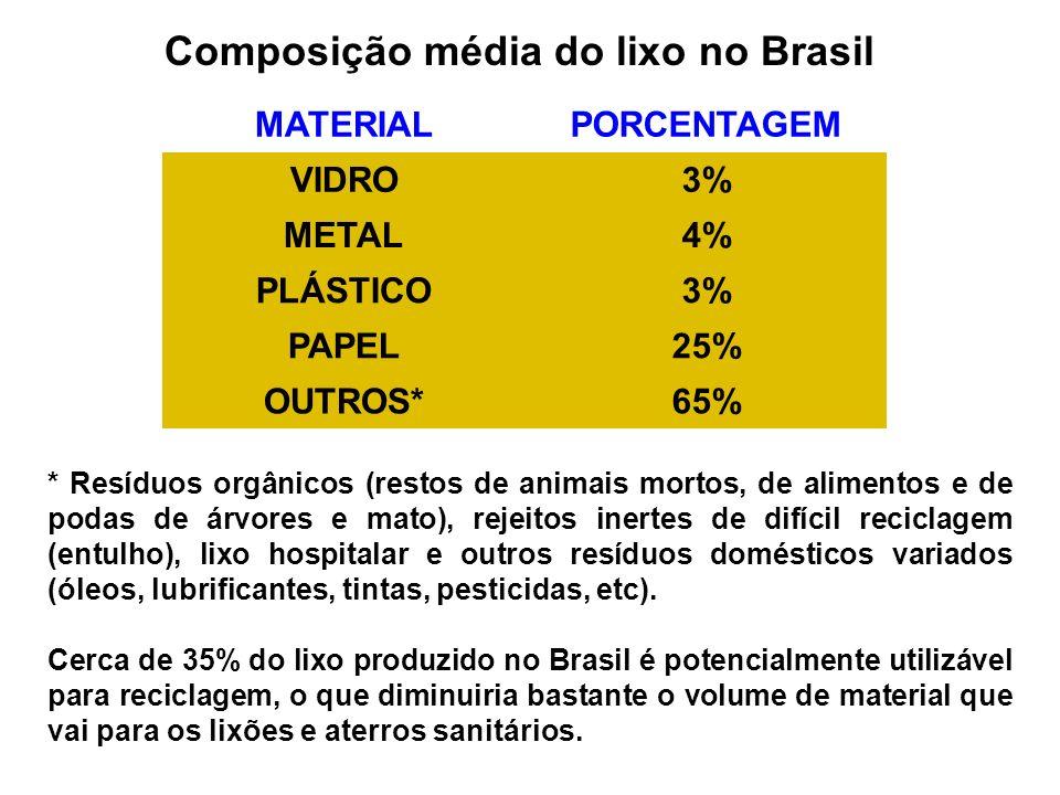 COMPOSIÇÃO MÉDIA DO LIXO NO BRASIL MATERIALPORCENTAGEM VIDRO3% METAL4% PLÁSTICO3% PAPEL25% OUTROS*65% * Resíduos orgânicos (restos de animais mortos,