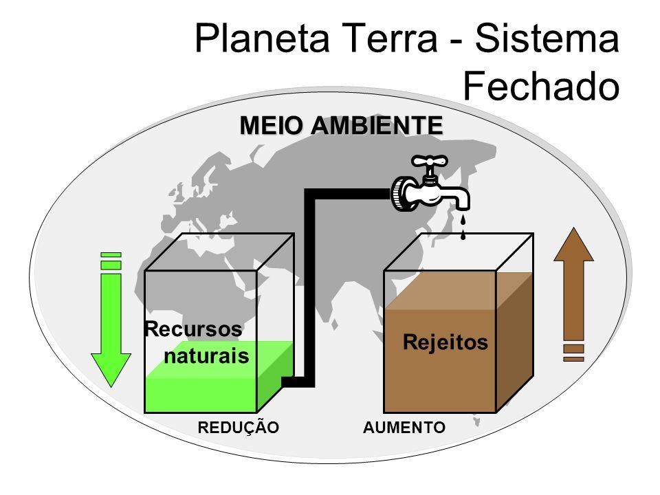 Planeta Terra - Sistema Fechado MEIO AMBIENTE REDUÇÃOAUMENTO Recursos naturais Rejeitos