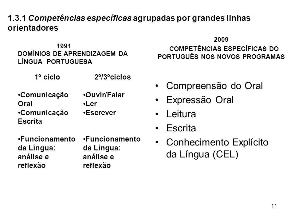 11 1991 DOMÍNIOS DE APRENDIZAGEM DA LÍNGUA PORTUGUESA 1º ciclo Comunicação Oral Comunicação Escrita Funcionamento da Língua: análise e reflexão 2º/3ºc