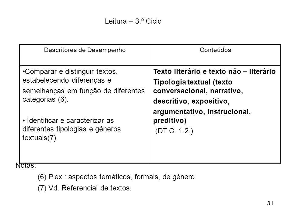 31 Leitura – 3.º Ciclo Descritores de DesempenhoConteúdos Comparar e distinguir textos, estabelecendo diferenças e semelhanças em função de diferentes