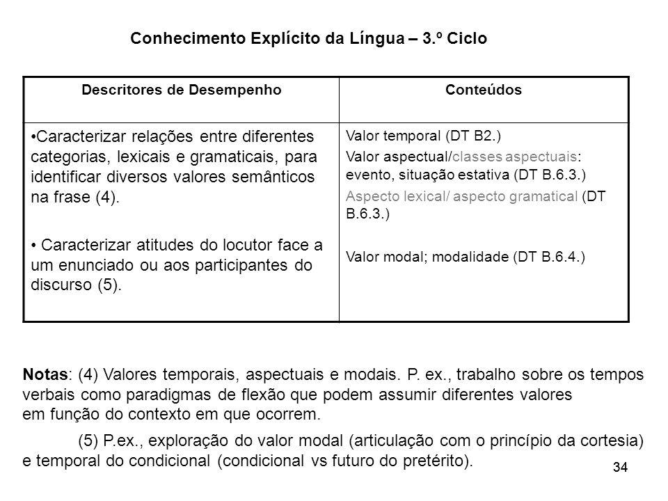 34 Conhecimento Explícito da Língua – 3.º Ciclo Descritores de DesempenhoConteúdos Caracterizar relações entre diferentes categorias, lexicais e grama