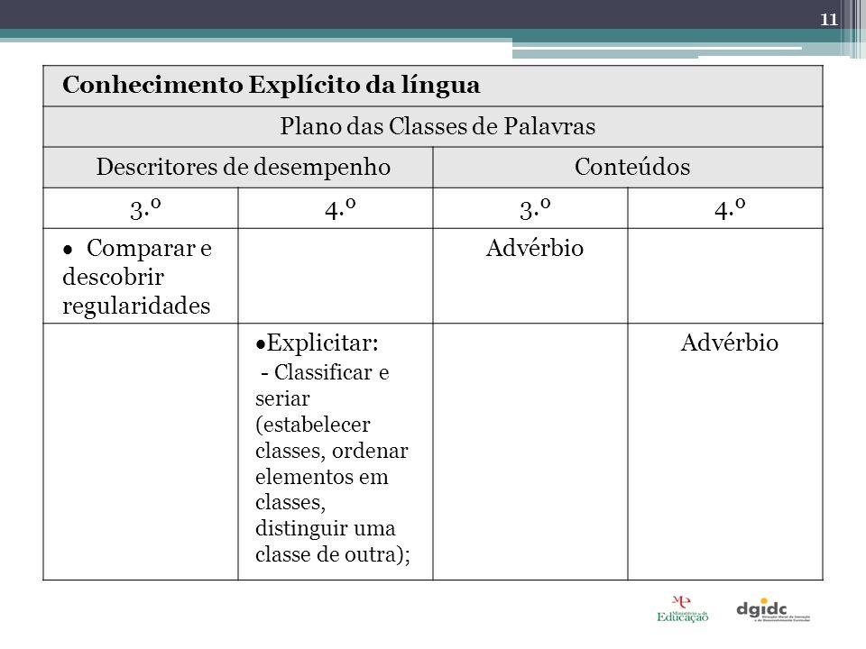 Conhecimento Explícito da língua Plano das Classes de Palavras Descritores de desempenhoConteúdos 3.º4.º3.º4.º Comparar e descobrir regularidades Advé