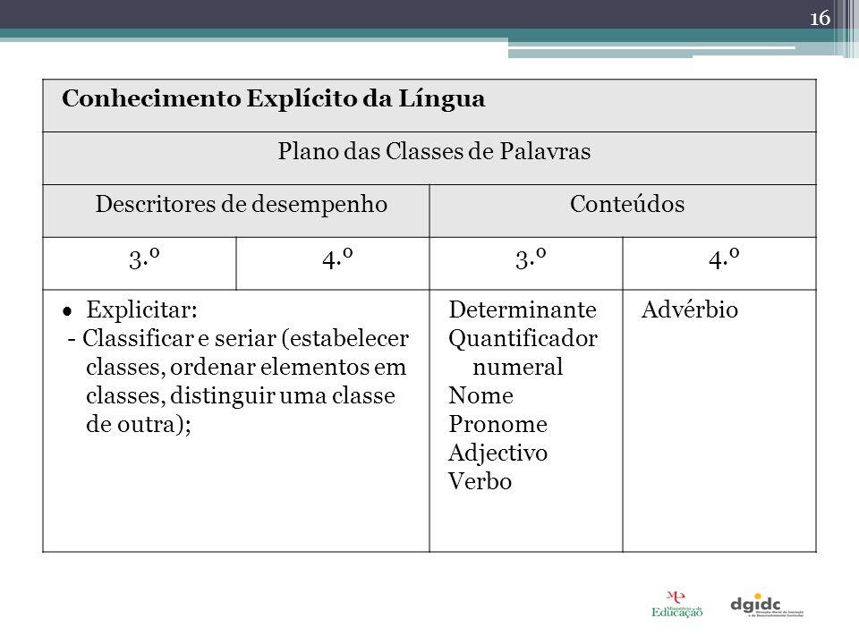 Conhecimento Explícito da Língua Plano das Classes de Palavras Descritores de desempenhoConteúdos 3.º4.º3.º4.º Explicitar: - Classificar e seriar (estabelecer classes, ordenar elementos em classes, distinguir uma classe de outra); Determinante Quantificador numeral Nome Pronome Adjectivo Verbo Advérbio 16