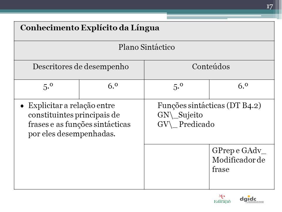 Conhecimento Explícito da Língua Plano Sintáctico Descritores de desempenhoConteúdos 5.º6.º5.º6.º Explicitar a relação entre constituintes principais de frases e as funções sintácticas por eles desempenhadas.