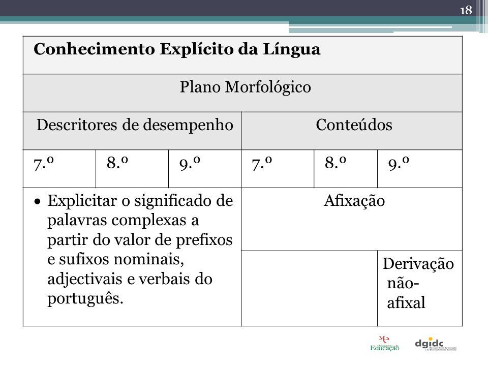 Conhecimento Explícito da Língua Plano Morfológico Descritores de desempenhoConteúdos 7.º8.º9.º7.º8.º9.º Explicitar o significado de palavras complexa