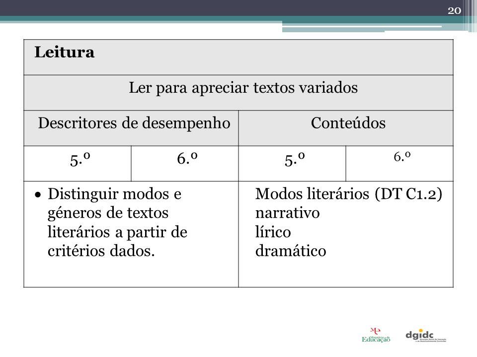 Leitura Ler para apreciar textos variados Descritores de desempenhoConteúdos 5.º6.º5.º 6.º Distinguir modos e géneros de textos literários a partir de critérios dados.