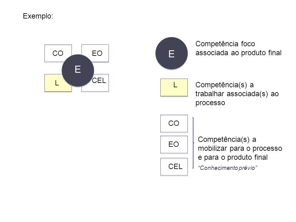E COEO L CEL Competência foco associada ao produto final Competência(s) a trabalhar associada(s) ao processo Competência(s) a mobilizar para o process