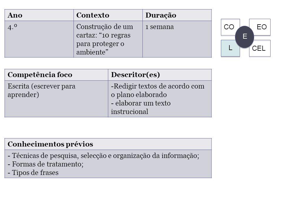 E CEL EOCO L Competência focoDescritor(es) Escrita (escrever para aprender) -Redigir textos de acordo com o plano elaborado - elaborar um texto instrucional AnoContextoDuração 4.ºConstrução de um cartaz: 10 regras para proteger o ambiente 1 semana Conhecimentos prévios - Técnicas de pesquisa, selecção e organização da informação; - Formas de tratamento; - Tipos de frases 27