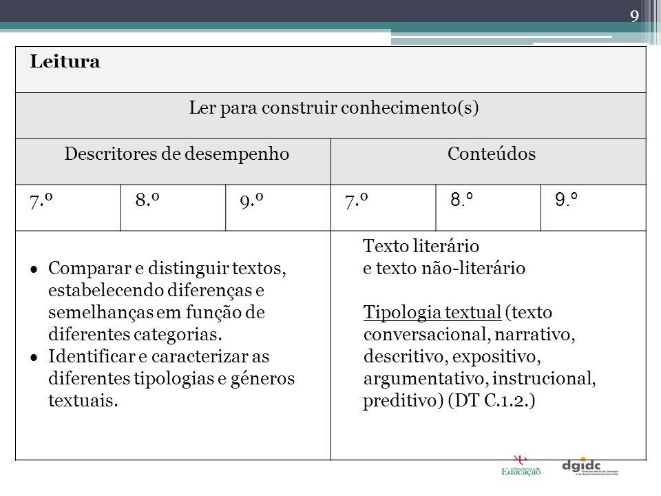 Leitura Ler para construir conhecimento(s) Descritores de desempenhoConteúdos 7.º8.º9.º7.º 8.º9.º Comparar e distinguir textos, estabelecendo diferenç