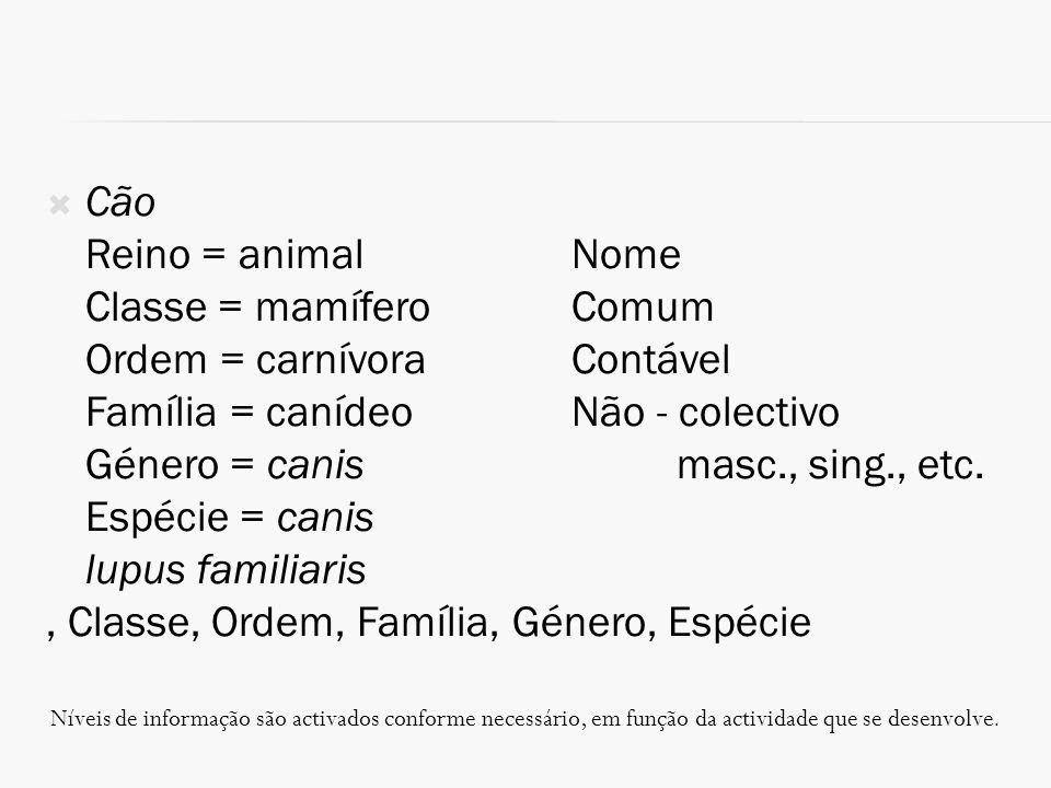 Cão Reino = animalNome Classe = mamíferoComum Ordem = carnívoraContável Família = canídeoNão - colectivo Género = canismasc., sing., etc. Espécie = ca