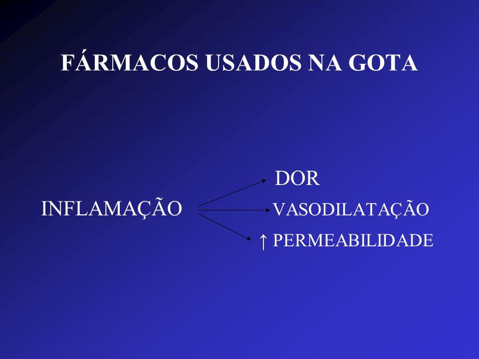 FÁRMACOS USADOS NA GOTA INDOMETACINA (AINE) - Controla os sintomas da artrite gotosa FENILBUTAZONA (Butazolidin, Tandearil) - Ação antipirética, analgésica, antiinflamatória e uricosúrica.
