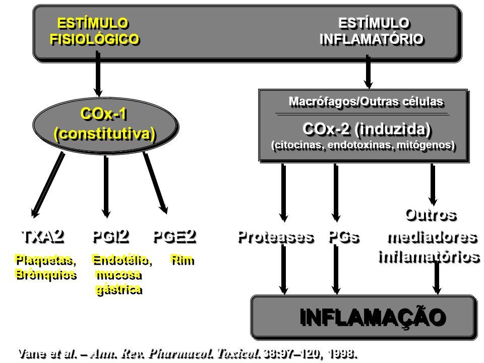 ESTÍMULO FISIOLÓGICO ESTÍMULO FISIOLÓGICO COx-1 (constitutiva) COx-1 (constitutiva) INFLAMAÇÃO Plaquetas, Endotélio, Rim Brônquios mucosa gástrica Pla