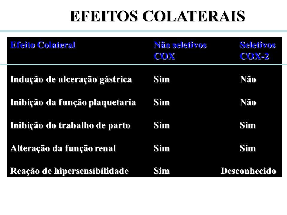 EFEITOS COLATERAIS Efeito Colateral Não seletivosSeletivos COXCOX-2 Indução de ulceração gástricaSimNão Inibição da função plaquetariaSimNão Inibição