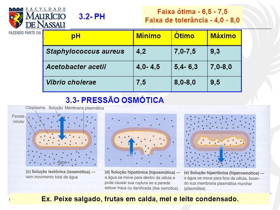 Faixa ótima - 6,5 - 7,5 Faixa de tolerância - 4,0 - 8,0 3.2- PH pHMínimoÓtimoMáximo Staphylococcus aureus4,27,0-7,59,3 Acetobacter acetii4,0- 4,55,4-