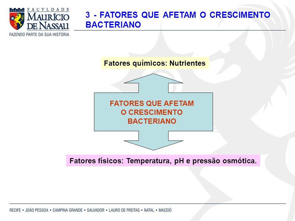 Fatores físicos: Temperatura, pH e pressão osmótica. Fatores químicos: Nutrientes FATORES QUE AFETAM O CRESCIMENTO BACTERIANO 3 - FATORES QUE AFETAM O