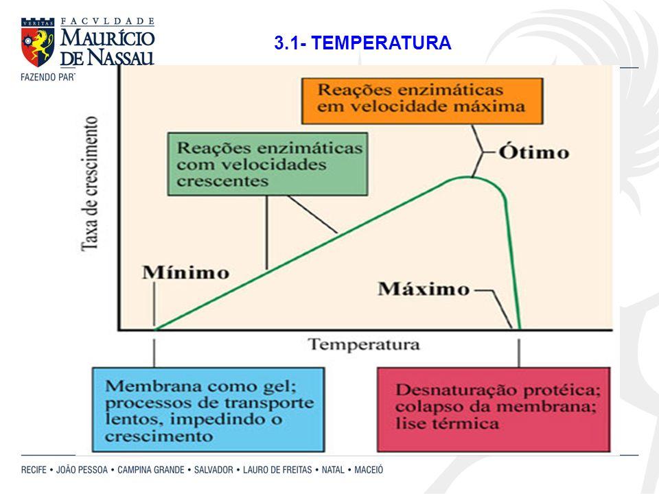 -Psicrófilas: crescem em baixas temperaturas (-10 a 15 °C) -Mesófilas: crescem em temperaturas moderadas (10 a 50 °C) -Termófilas: crescem em altas temperaturas (40 a 70 °C) Termófilos extremos (68 a 110 °C) Classificação das bactérias quanto à variação de temperatura ideal: Profundezas dos oceanos e certos locais da região Ártica Degradação de alimentos, patogênicas e habitantes do solo Compostos orgânicos, mistura de fertilizantes e nascentes quentes.