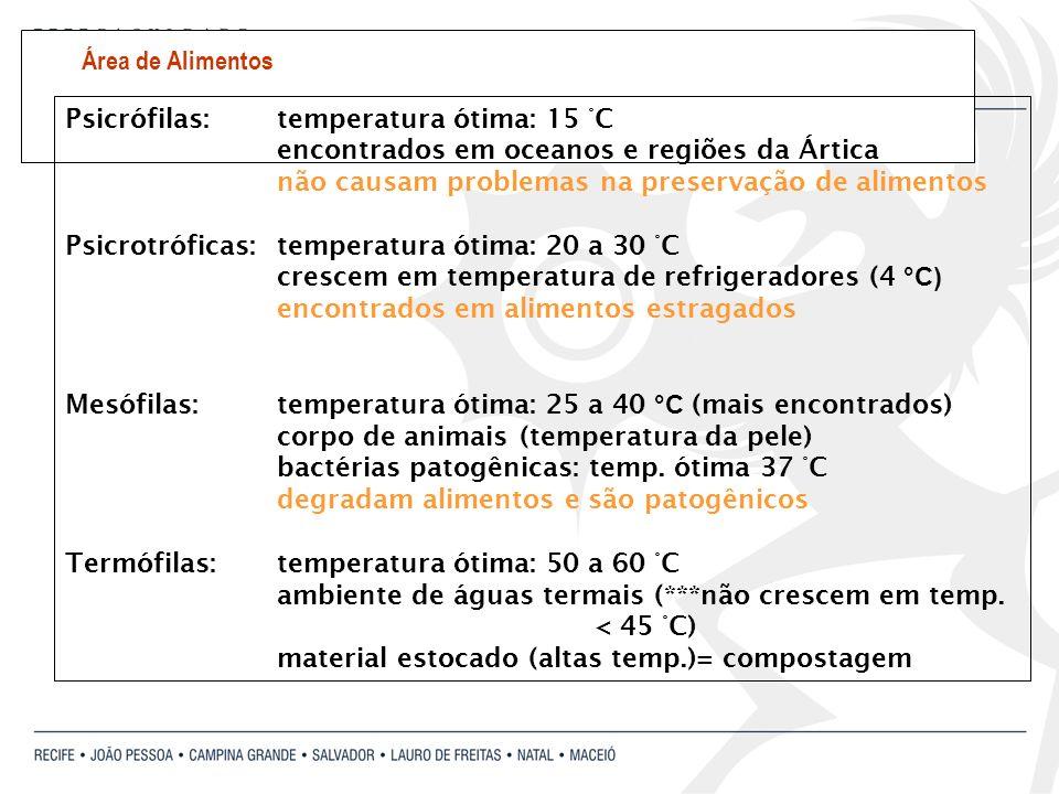 Psicrófilas:temperatura ótima: 15 °C encontrados em oceanos e regiões da Ártica não causam problemas na preservação de alimentos Psicrotróficas: tempe
