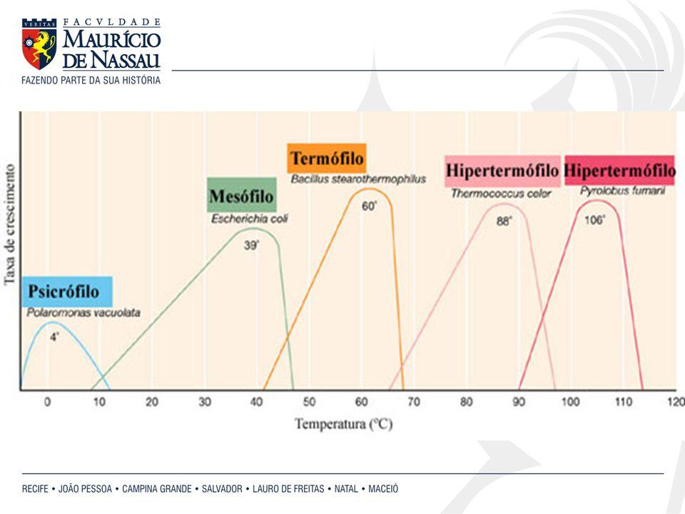 Faixa ótima - 6,5 - 7,5 Faixa de tolerância - 4,0 - 8,0 3.2- PH pHMínimoÓtimoMáximo Staphylococcus aureus4,27,0-7,59,3 Acetobacter acetii4,0- 4,55,4- 6,37,0-8,0 Vibrio cholerae7,58,0-8,09,5 3.3- PRESSÃO OSMÓTICA Ex.