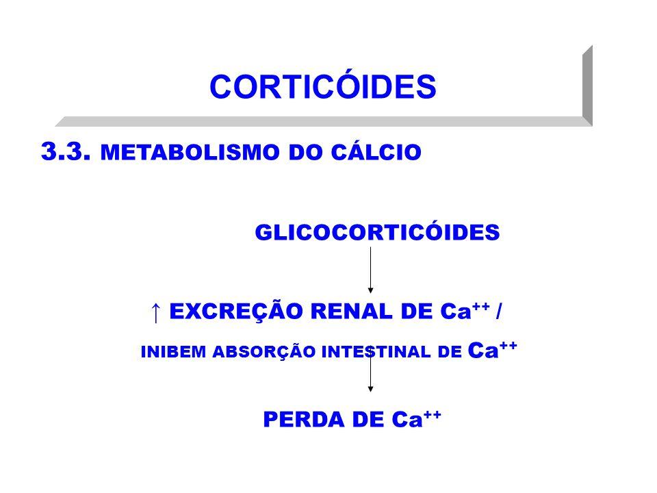 CORTICÓIDES 3.3. METABOLISMO DO CÁLCIO GLICOCORTICÓIDES EXCREÇÃO RENAL DE Ca ++ / INIBEM ABSORÇÃO INTESTINAL DE Ca ++ PERDA DE Ca ++