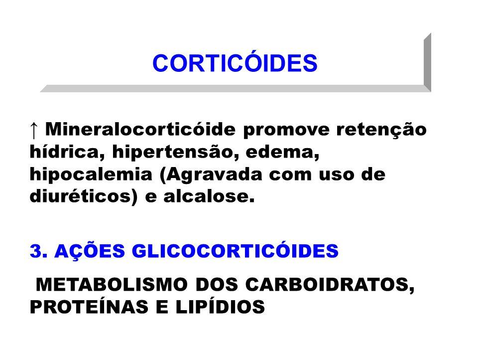 CORTICÓIDES Mineralocorticóide promove retenção hídrica, hipertensão, edema, hipocalemia (Agravada com uso de diuréticos) e alcalose. 3. AÇÕES GLICOCO