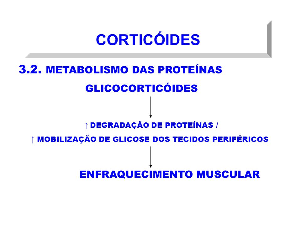 CORTICÓIDES 3.2. METABOLISMO DAS PROTEÍNAS GLICOCORTICÓIDES DEGRADAÇÃO DE PROTEÍNAS / MOBILIZAÇÃO DE GLICOSE DOS TECIDOS PERIFÉRICOS ENFRAQUECIMENTO M
