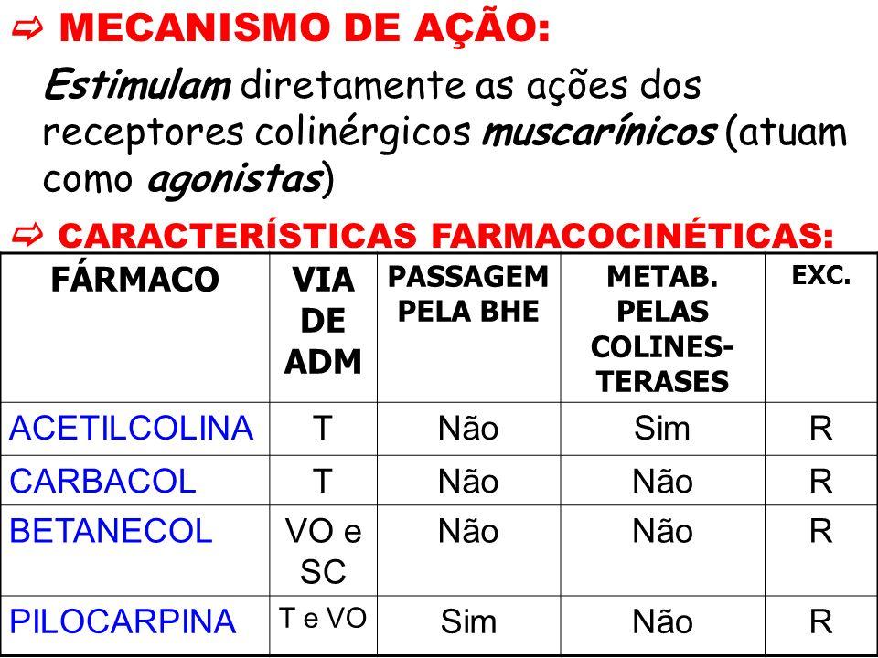 MECANISMO DE AÇÃO: Estimulam diretamente as ações dos receptores colinérgicos muscarínicos (atuam como agonistas) CARACTERÍSTICAS FARMACOCINÉTICAS: FÁ
