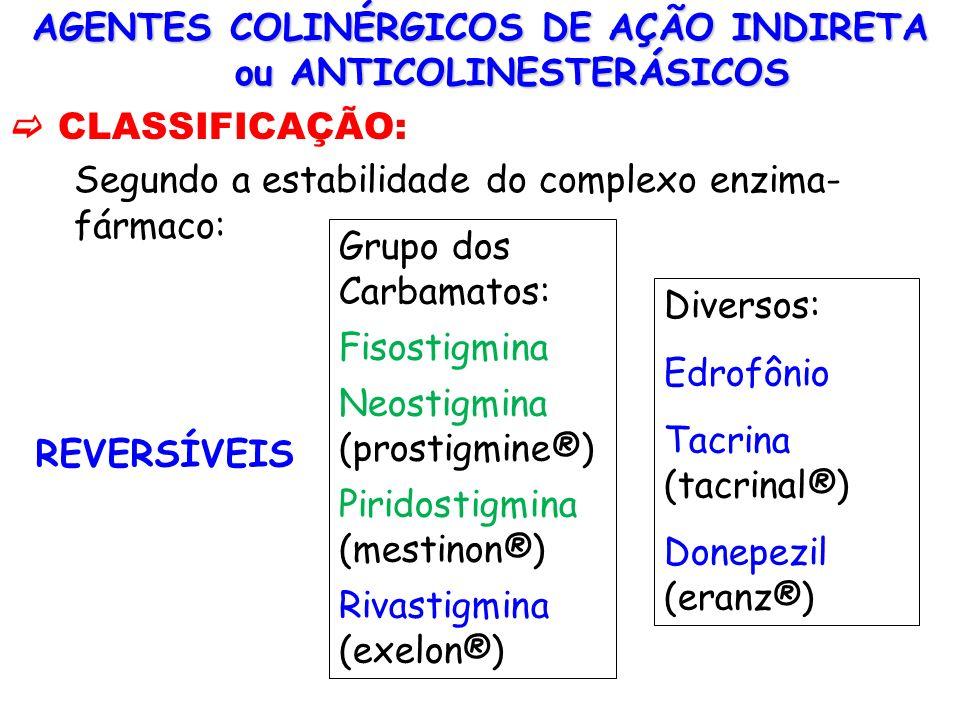 AGENTES COLINÉRGICOS DE AÇÃO INDIRETA ou ANTICOLINESTERÁSICOS CLASSIFICAÇÃO: Segundo a estabilidade do complexo enzima- fármaco: REVERSÍVEIS Grupo dos