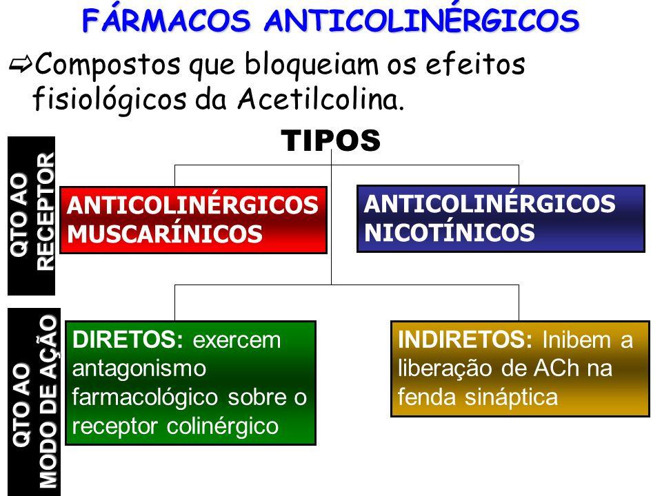 FÁRMACOS ANTICOLINÉRGICOS Compostos que bloqueiam os efeitos fisiológicos da Acetilcolina. TIPOS ANTICOLINÉRGICOS MUSCARÍNICOS ANTICOLINÉRGICOS NICOTÍ