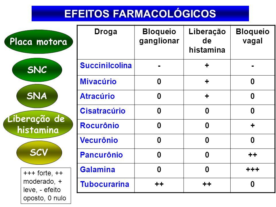 EFEITOS FARMACOLÓGICOS DrogaBloqueio ganglionar Liberação de histamina Bloqueio vagal Succinilcolina-+- Mivacúrio0+0 Atracúrio0+0 Cisatracúrio000 Rocu