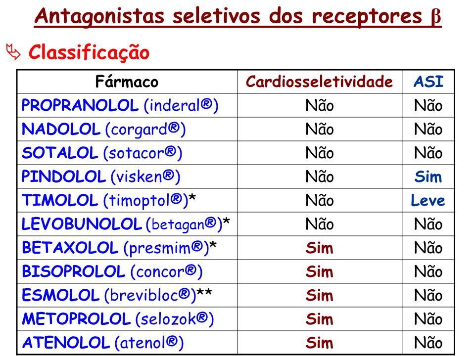 Antagonistas seletivos dos receptores β Classificação FármacoCardiosseletividadeASI PROPRANOLOL (inderal®)Não NADOLOL (corgard®)Não SOTALOL (sotacor®)