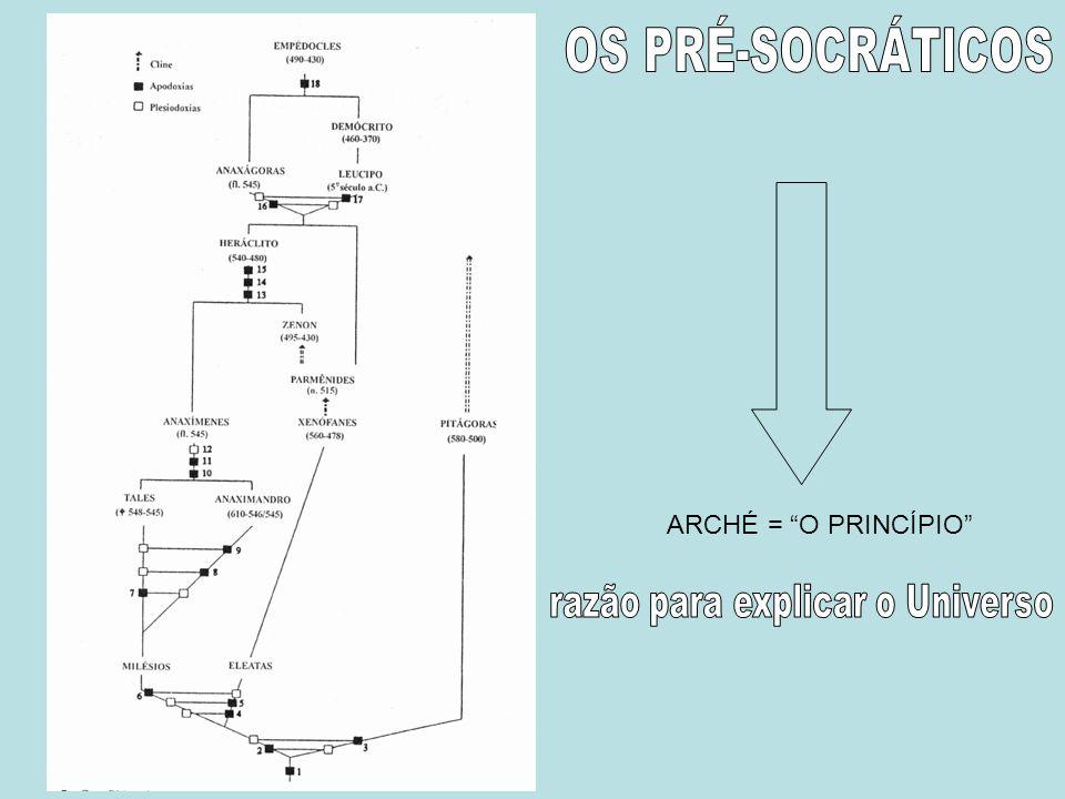ARCHÉ = O PRINCÍPIO