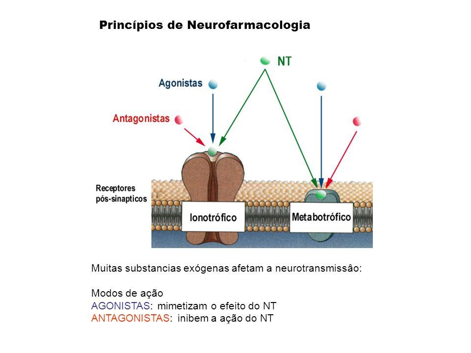 Princípios de Neurofarmacologia Muitas substancias exógenas afetam a neurotransmissâo: Modos de ação AGONISTAS: mimetizam o efeito do NT ANTAGONISTAS: