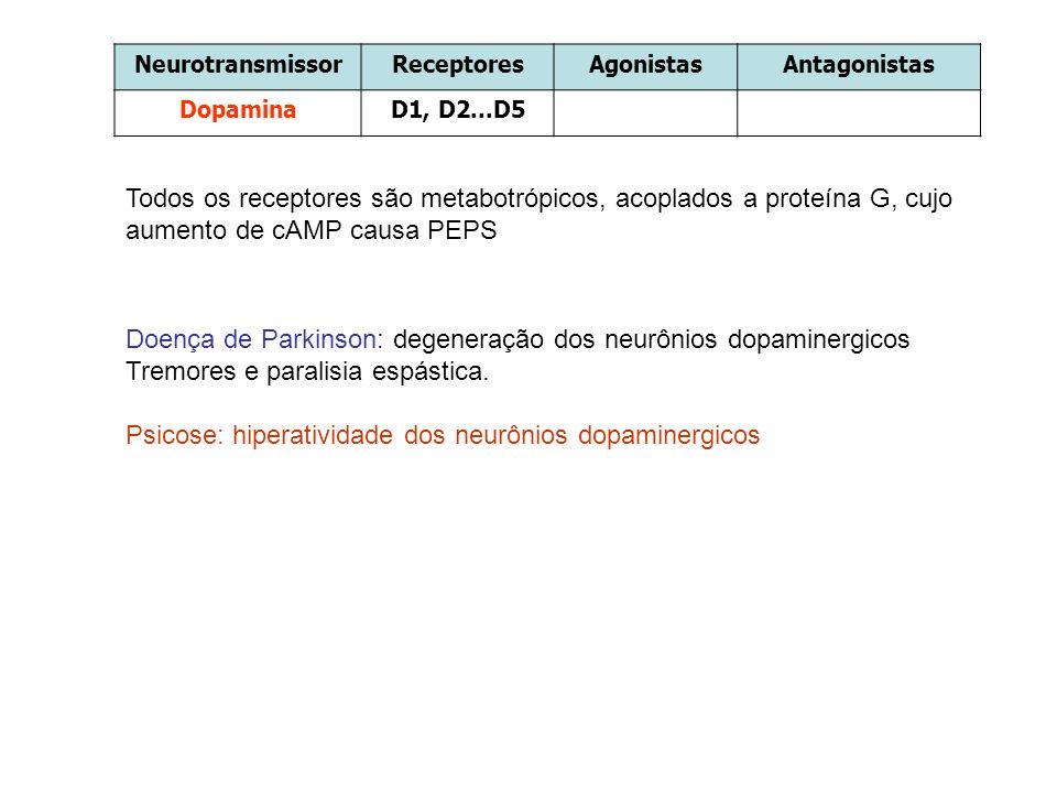 NeurotransmissorReceptoresAgonistasAntagonistas DopaminaD1, D2...D5 Doença de Parkinson: degeneração dos neurônios dopaminergicos Tremores e paralisia