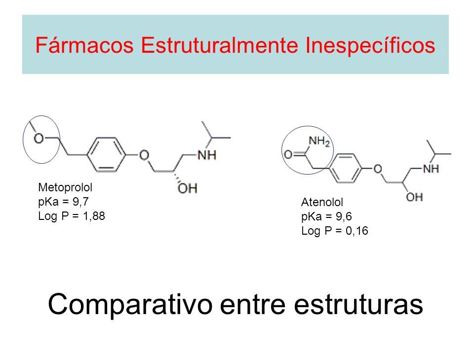 Comparativo entre estruturas Metoprolol pKa = 9,7 Log P = 1,88 Atenolol pKa = 9,6 Log P = 0,16 Fármacos Estruturalmente Inespecíficos