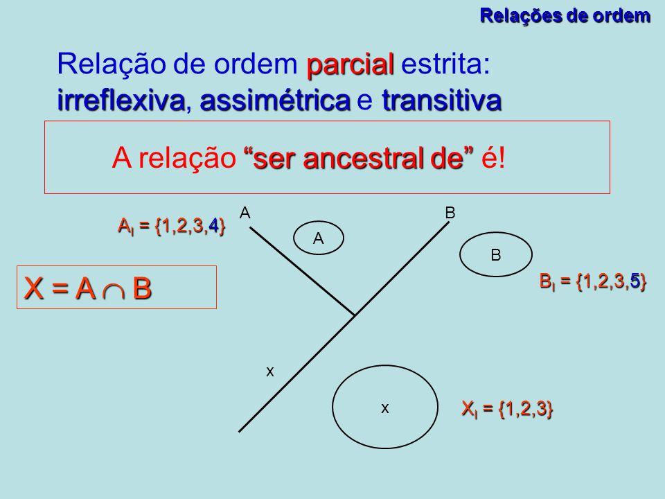 Relações de ordem parcial irreflexivaassimétricatransitiva Relação de ordem parcial estrita: irreflexiva, assimétrica e transitiva ser ancestral de A