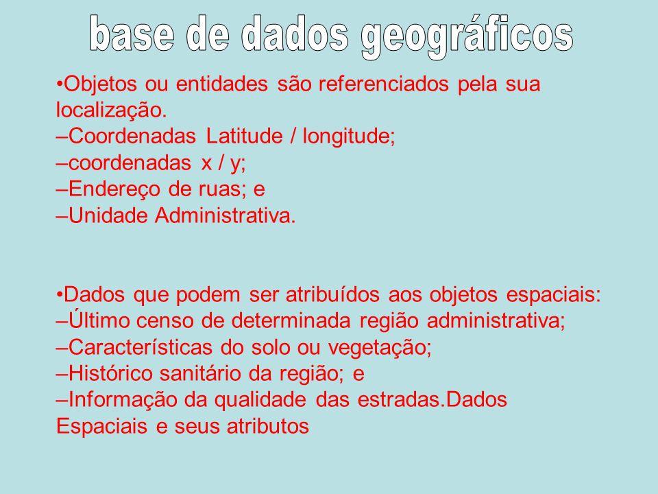 Objetos ou entidades são referenciados pela sua localização.
