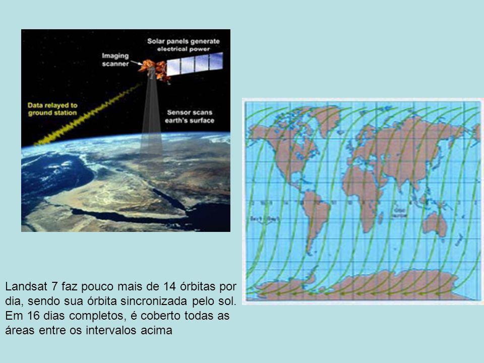 Landsat 7 faz pouco mais de 14 órbitas por dia, sendo sua órbita sincronizada pelo sol.