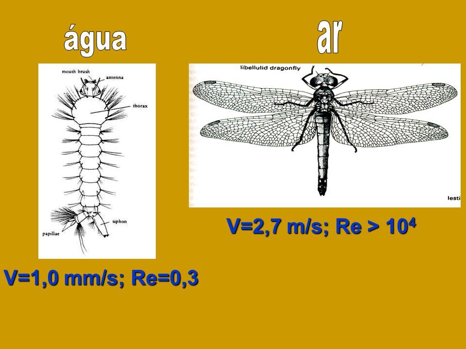 V=2,7 m/s; Re > 10 4 V=1,0 mm/s; Re=0,3