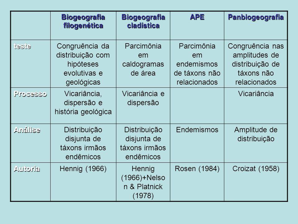 Biogeografia filogenética Biogeografia cladística APEPanbiogeografia testeCongruência da distribuição com hipóteses evolutivas e geológicas Parcimônia